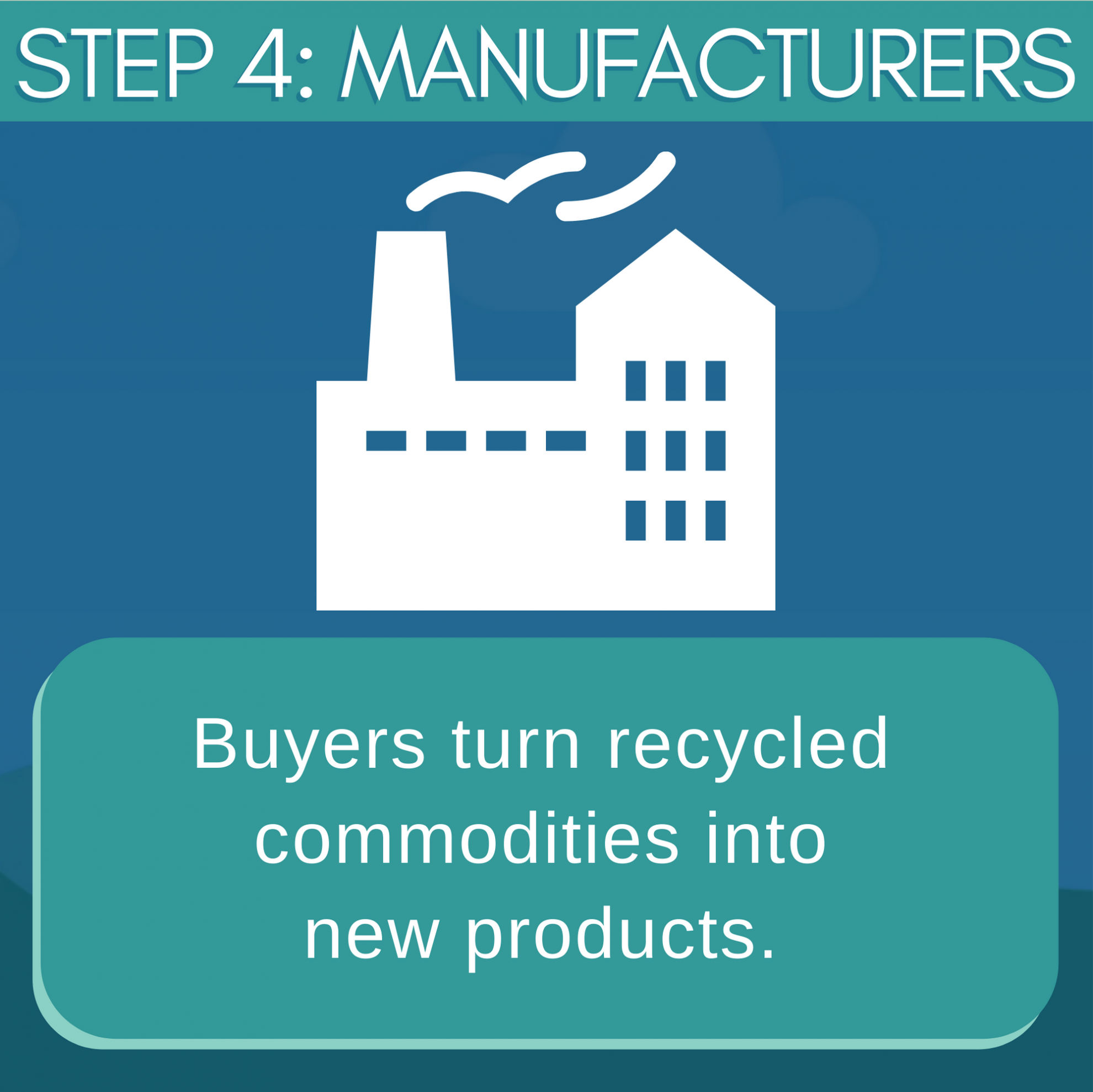 How Recycling Works Manufacturers
